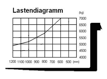 Lastendiagramm stapler richtig lesen