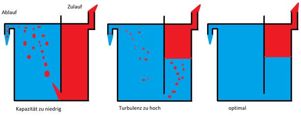 Welche Proportionen des Benzins und des Öles für bensokossy chuskwarna
