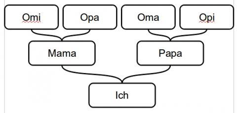 microsoft powerpoint organigramm erstellen wie