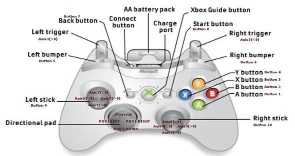 Xbox 360 wireless controller repair ifixit gobigmursinfo