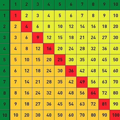 Einmaleins online üben auf Zeit  Tempotest für Klasse 3 und 4