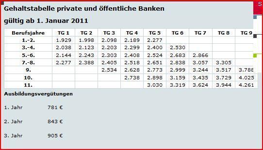 wie viel verdient man in der bank