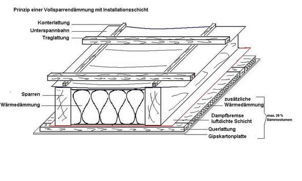dach isolieren d mmung isolierung dachboden. Black Bedroom Furniture Sets. Home Design Ideas