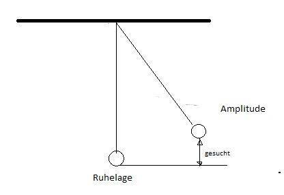 Amplitude Berechnen : schwingung h he der amplitude berechnen mathe physik schwingungen ~ Themetempest.com Abrechnung