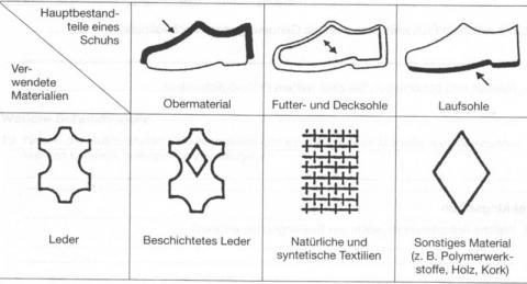 - (Schuhkennzeichnung, Zeichen auf Schuhen)