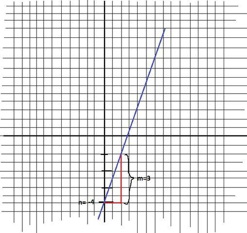 Gerade zeichnen mit m und n - (Schule, Mathe, Mathematik)