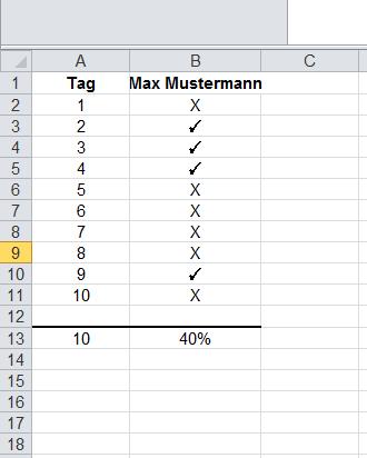 Marcumar Excel Tabelle