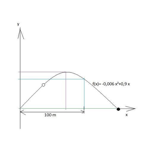 Golfball - (Mathe, Mathematik, Funktion)