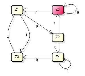 DEA der Binärdarstellung aller Zahlen i akzeptiert, wenn diese durch ...