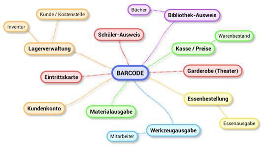 Anwendungsbeispiele für Barcodes - (Freizeit, Barcode, Strichcode)
