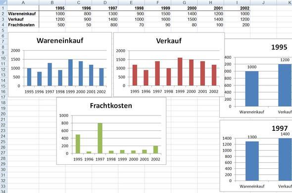 WarenGruppen - (Excel, Tabelle, umwandeln)