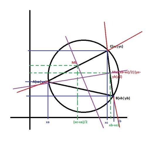 dreieck umkreismittelpunkt berechnen mathematik informatik koordinaten. Black Bedroom Furniture Sets. Home Design Ideas