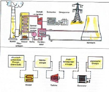 Energieumwandlungskette - (Schule, Freizeit, Physik)