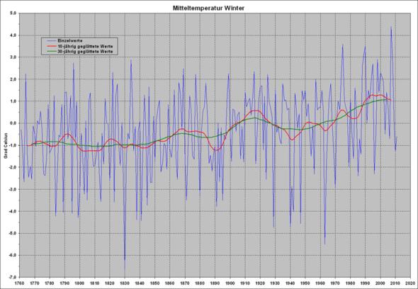 Wintertemperaturen in Deutschland (Wikipedia) - (Klima, Klimaveränderung, schnnee)