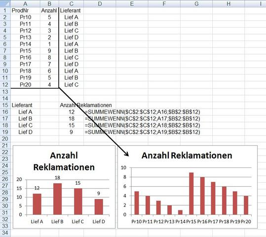 Diagramm Reklamationen - (Excel, Formel)