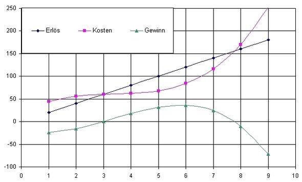 Diagramm - (Mathematik, Gewinnschwelle, gewinngrenze)