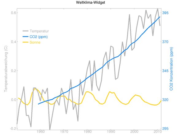 Temperaturen, CO2 und Sonneneinstrahlung 1950-2012 - (Schule, Biologie, Klimawandel)