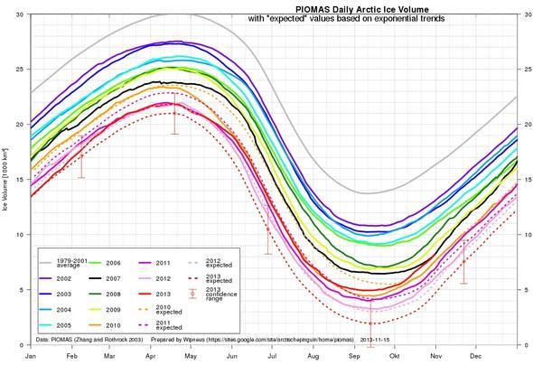 Eisvolumen in der Arktis mit drastischem Rückgang - (Schule, Biologie, Klimawandel)