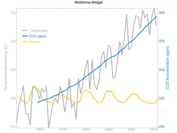 globale Jahres-Temperaturen, CO2 und Sonneneinstrahlung 1950 bis 2012 - (Wetter, Klima, Klimawandel)