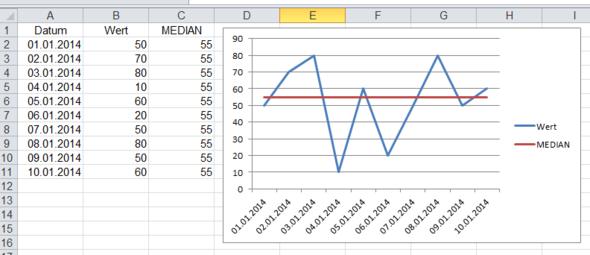 Median/Mittelwert in Excel Diagramm?