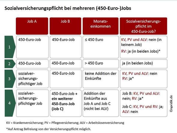 450 Job Freiberufliche Tätigkeit Als Student Nebenjob