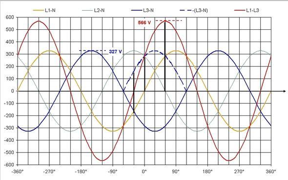 Wieso hat drehstrom 400V? woher kommen die 400V? (Elektronik, Strom ...