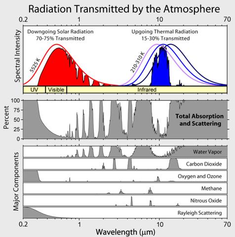 eingestrahlte (Sonne) und abgestrahlte Energie (vom Erdboden weg) - (Chemie, Klimawandel, Treibhauseffekt)