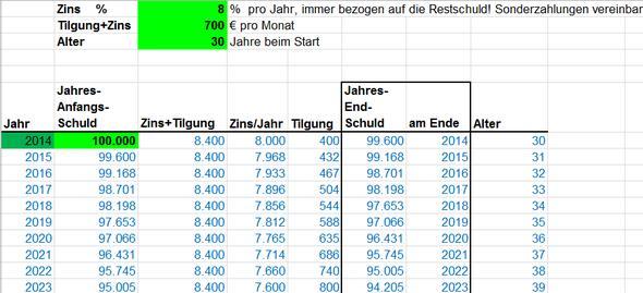 Excel-Tabelle  - (Kredit, Hauskauf)