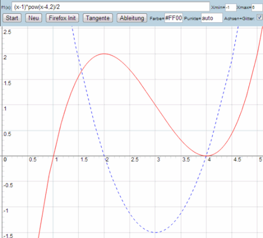 Funktion und Ableitung - (Mathe, Funktion, Ableitung)