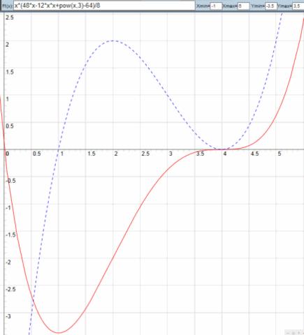 Integralfunktion und Abl. - (Mathe, Funktion, Ableitung)