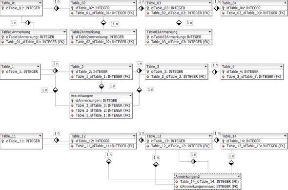 Bild MOdell - (Datenbank, sql, Datenmodellierung)