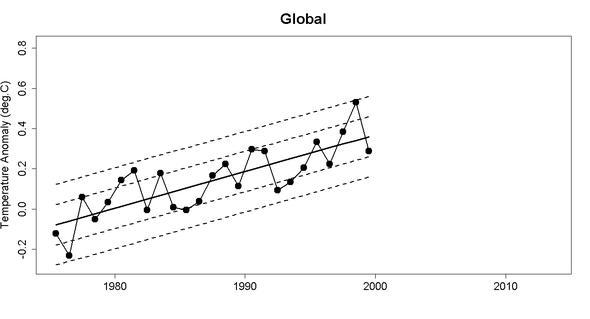 Cowtan und Way 1975 - 1999 mit Trend und Standardabweichungen - (Deutschland, Welt, Erde)