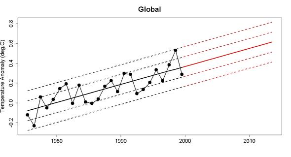 Cowtan und Way 1975 - 1999 mit Trend und Standardabweichungen verlängert - (Deutschland, Welt, Erde)