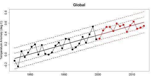 Cowtan und Way 1975 - 2013 mit Trend und Standardabweichungen - (Deutschland, Welt, Erde)