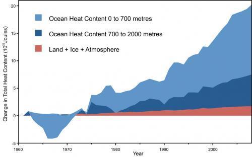 Erwärmung der Meere im Vergleich - (Deutschland, Welt, Erde)
