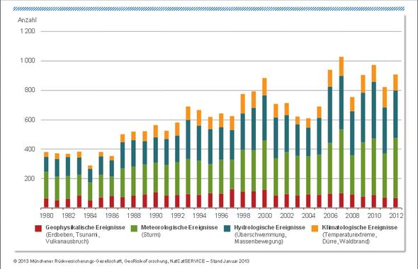 Naturkatastrophen global 1980 bis 2012 - (Erde, Erderwärmung, Meeresspiegelanstieg)