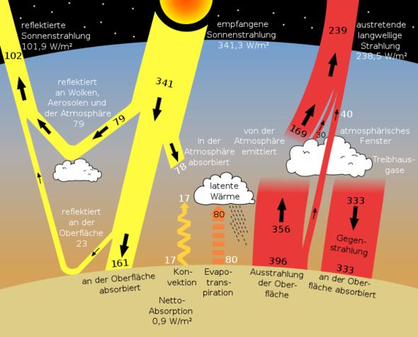 Schema des Treibhauseffektes - (Klimawandel, Treibhauseffekt)