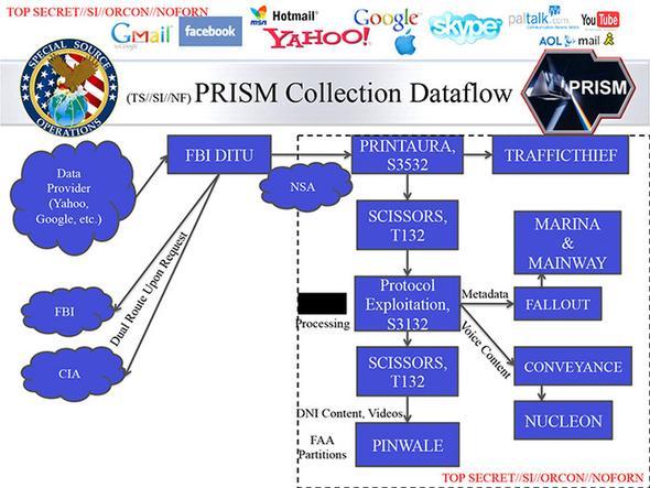 NSA: Wo was gespeichert wird - (Festplatte, NSA, Speicherort)