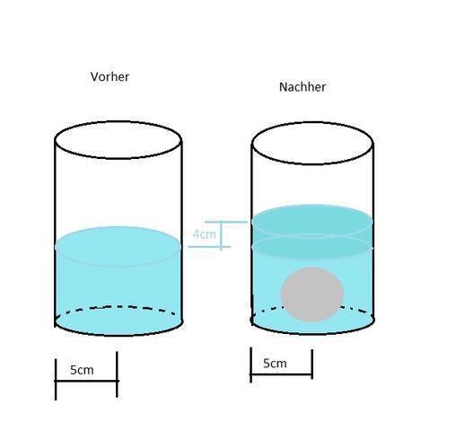 Zylinder - (Mathe, Mathematik)