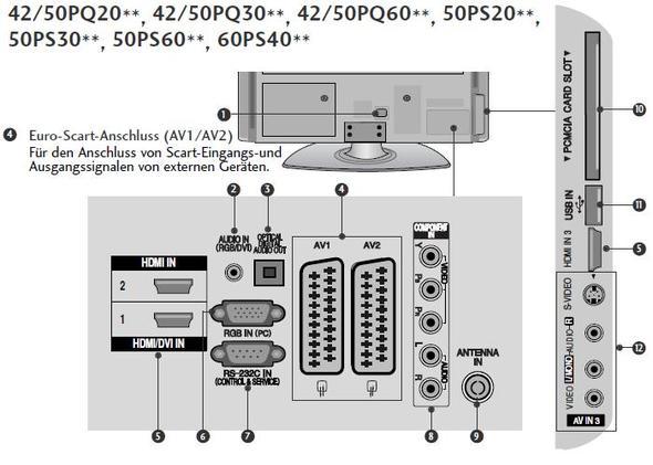 LG 42PQ2000 Steckplätze (Quelle: LG) - (Fernseher, audio)