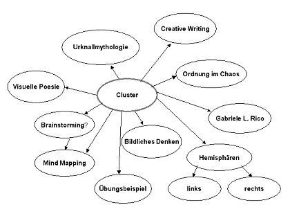 Was Ist Cluster