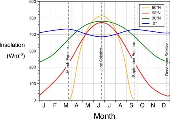 Was Ist Ein Thermisches Und Solares Jahreszeitenklima