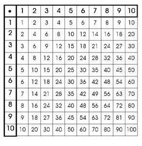 wie lerne ich das 1 x 1 besser schule mathe