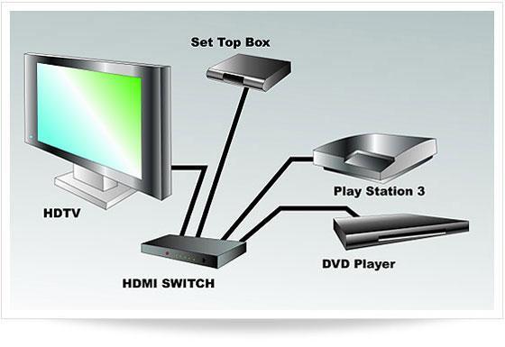http://blog.123inkcartridges.ca/wp-content/uploads/2012/01/HDMI-switch-pic.jpg - (TV, HDMI, Anschluss)