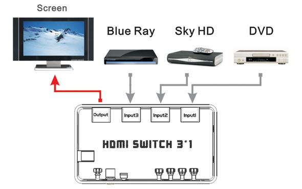 http://www.cmicable.com/UserFiles/product/switch31.jpg - (TV, HDMI, Anschluss)