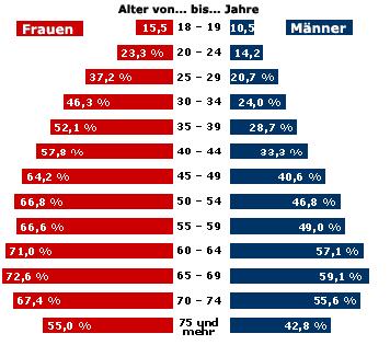übergewicht in österreich