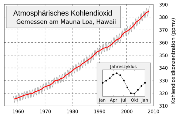 CO2-Anstieg - (Welt, Klima, Weltraum)