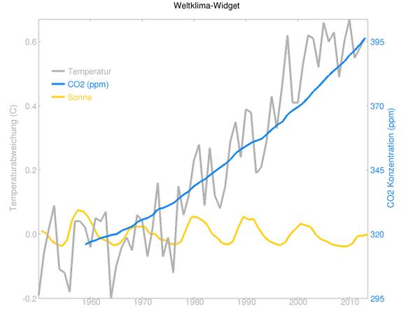 globale Temperatur, CO2 und Sonneneinstrahlung 1950 bis 2013 - (Welt, Klima, Weltraum)