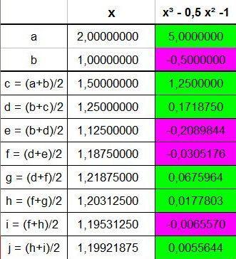Bisektion - (Mathematik, Rechnen, Gleichungen)