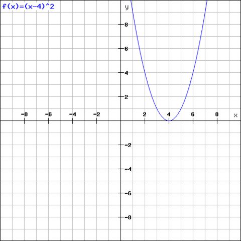 f(x)=(x-4)² - (Mathematik, Parabel, Graphen)
